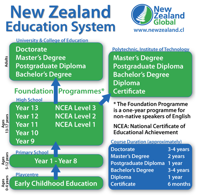 New Zealand Education System Amcan Immigration